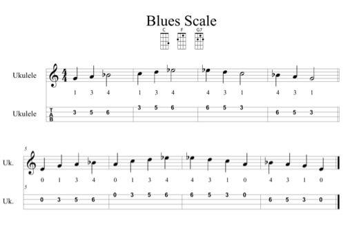 What is the 12 Bar Blues? - Ukulele io