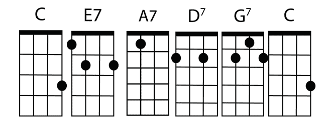 What Is A Chord Progression Ukulele