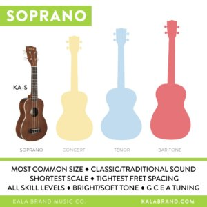 how to choose the perfect ukulele size. Black Bedroom Furniture Sets. Home Design Ideas