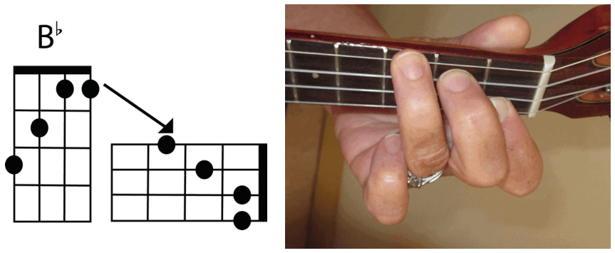 photo and chord stamp for B flat chord on the ukulele