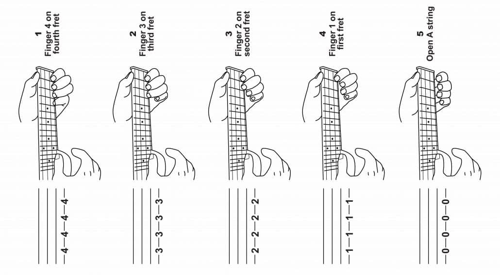 ukulele tab staff shown vertically below ukulele strings