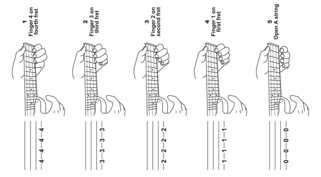 tab aligned with ukulele fretboard