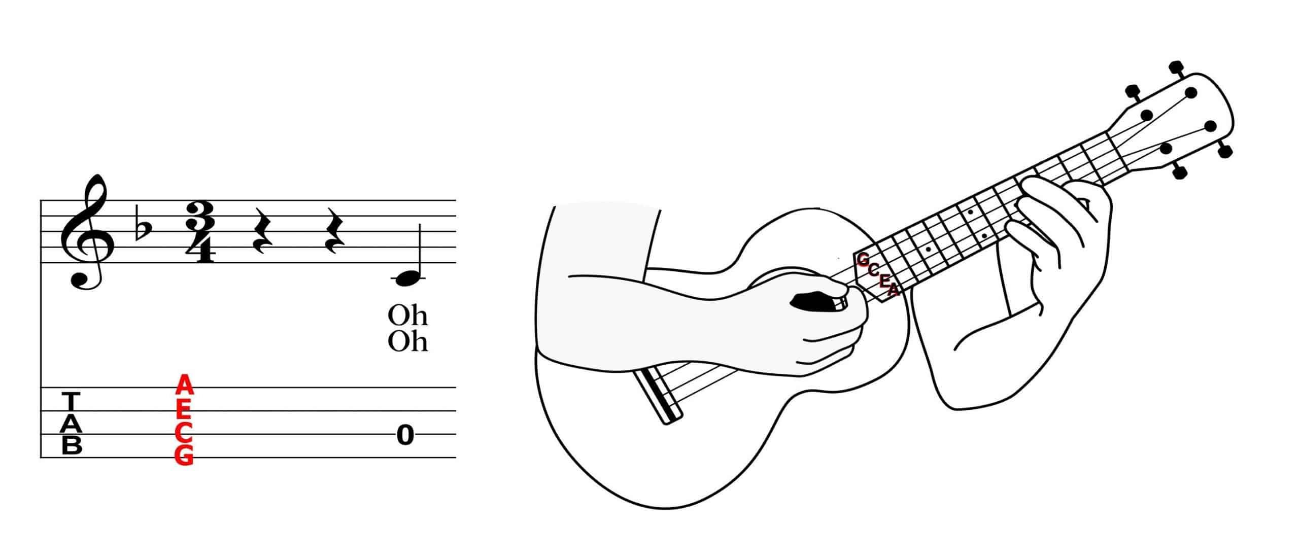 ukulele tab staff shown vertically below ukulele strings